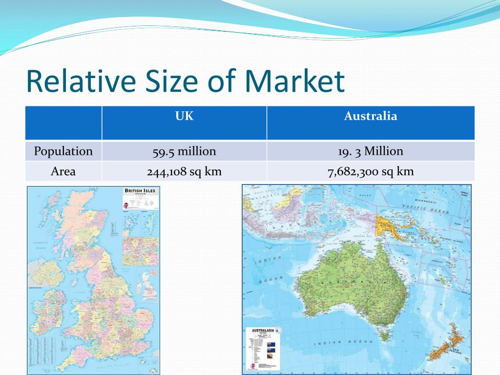 Relative Size of Market