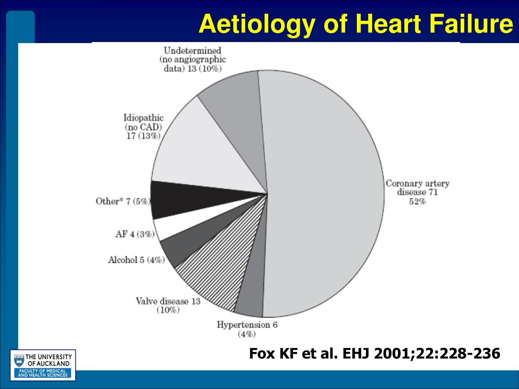 Aetiology of Heart Failure