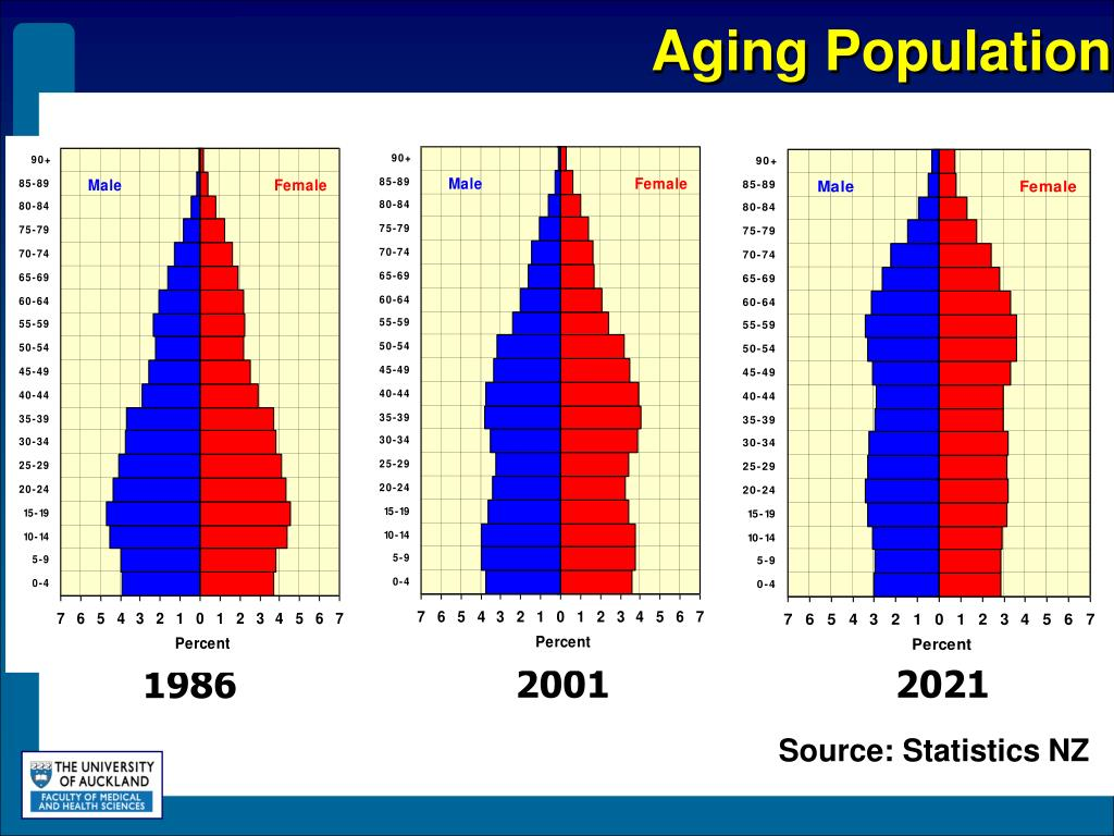 Aging Population