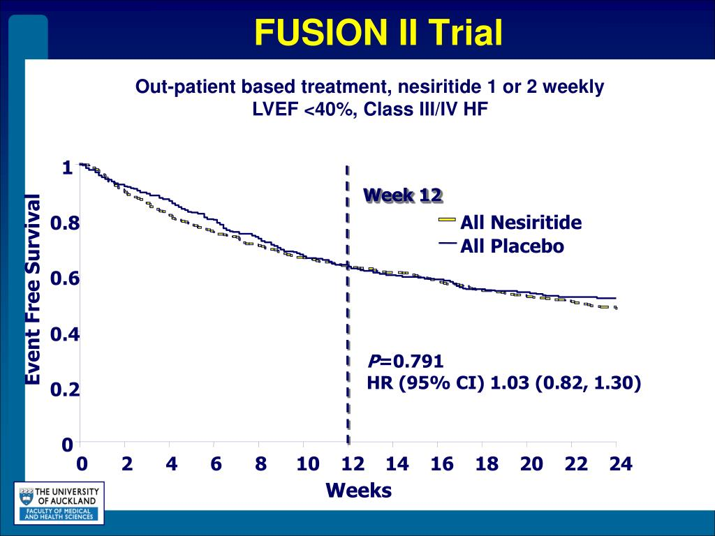 FUSION II Trial
