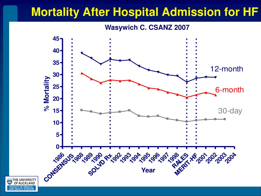 Mortality After Hospital Admission for HF