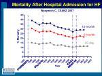 mortality after hospital admission for hf