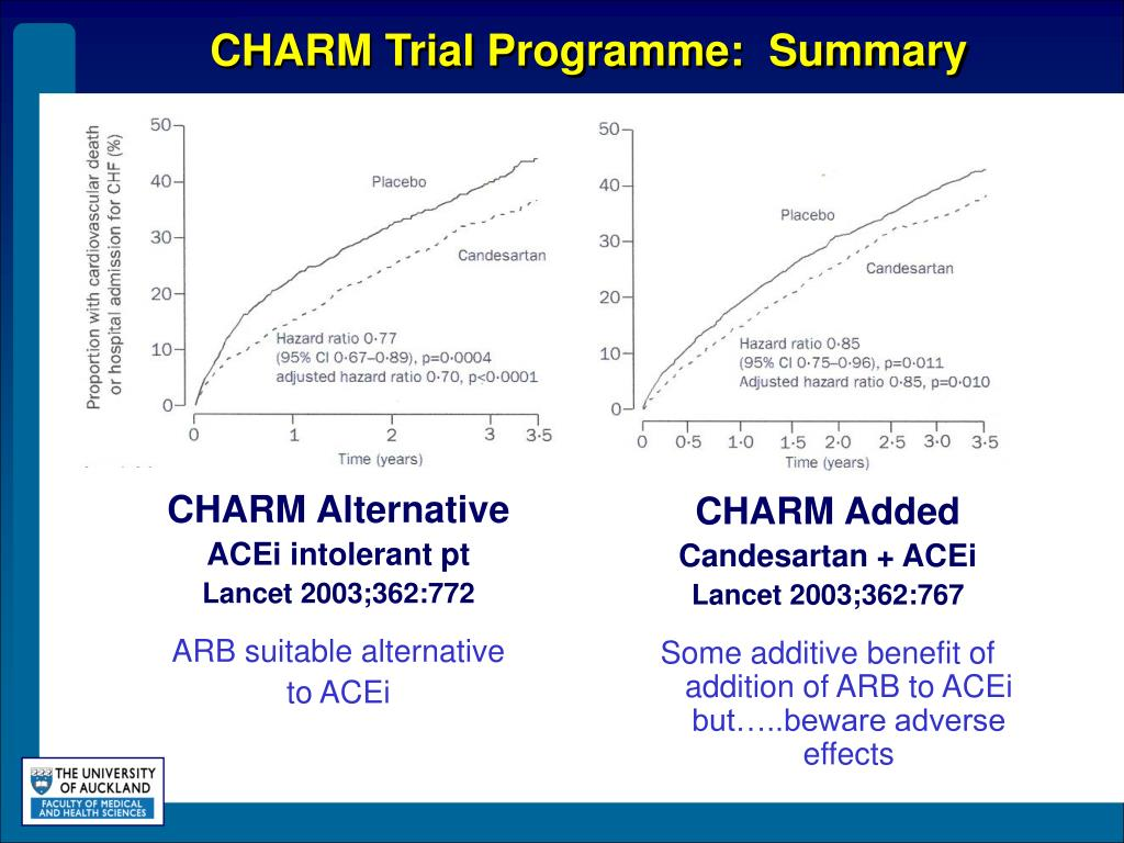 CHARM Trial Programme:  Summary