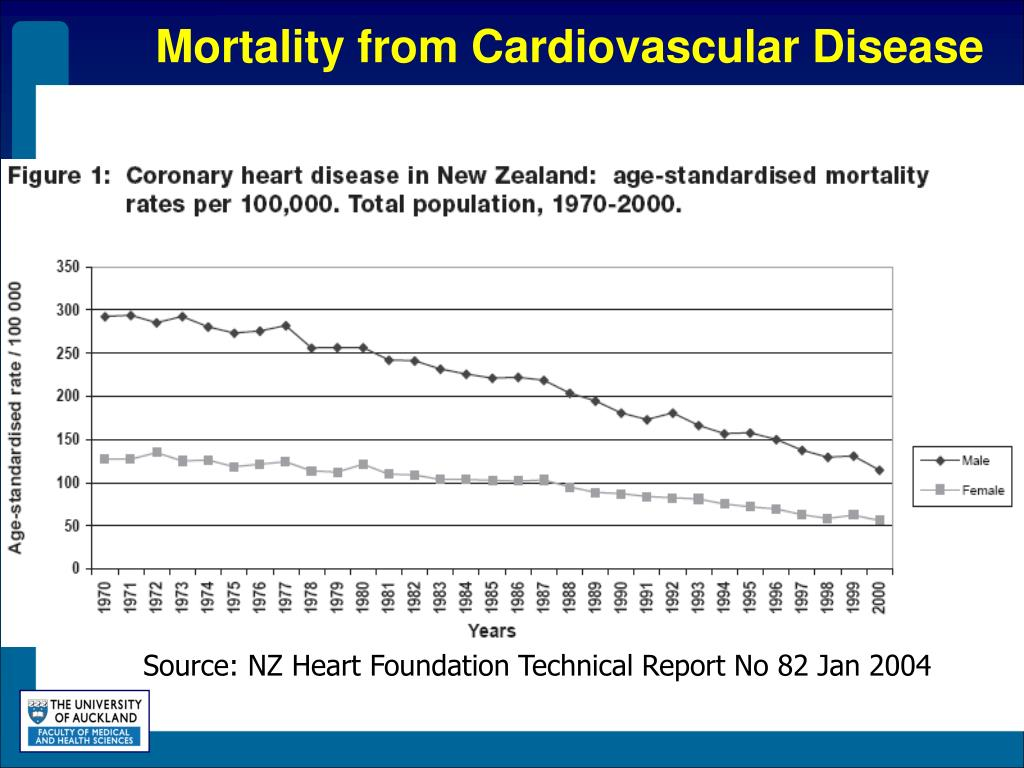 Mortality from Cardiovascular Disease