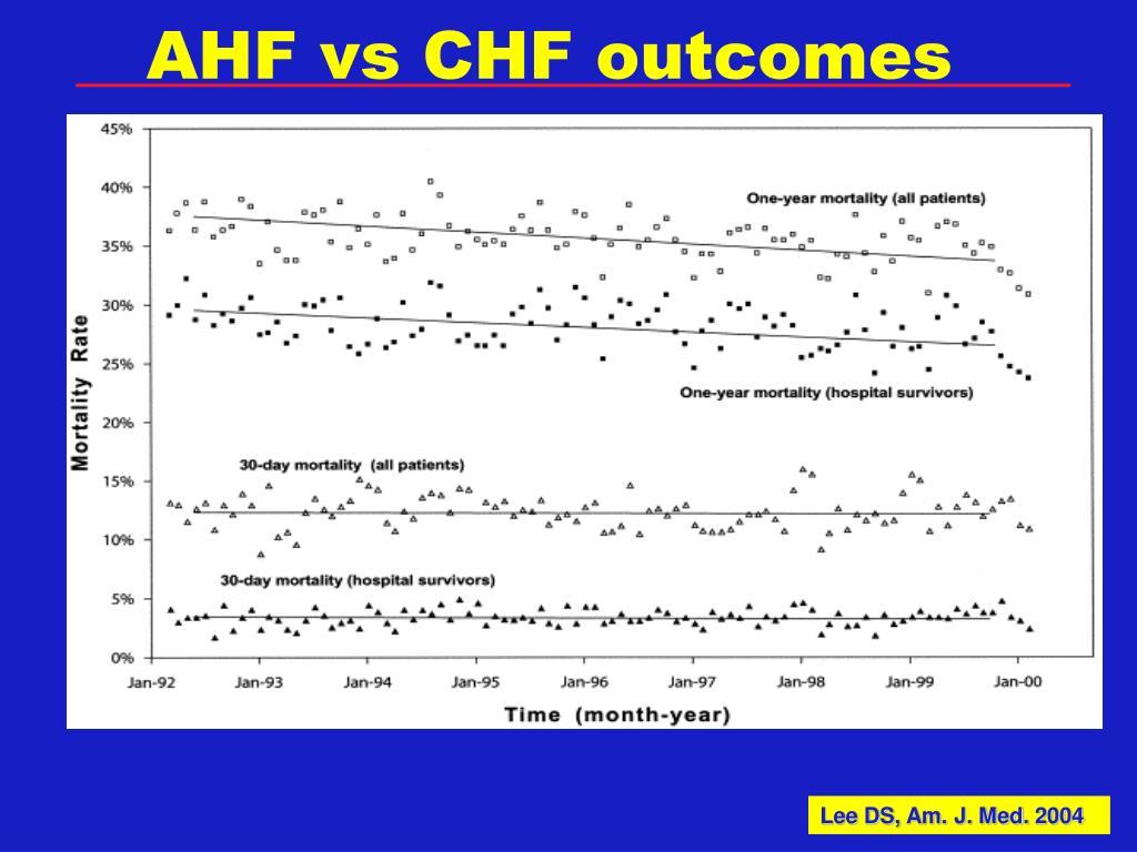 AHF vs CHF outcomes