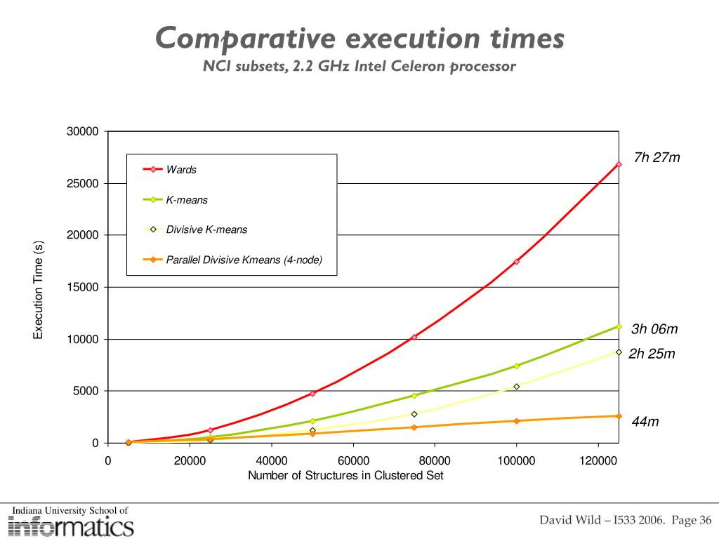 Comparative execution times