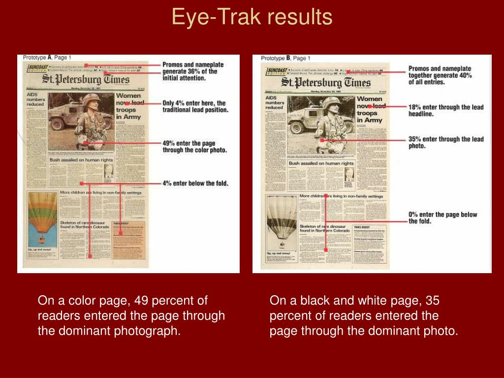 Eye-Trak results