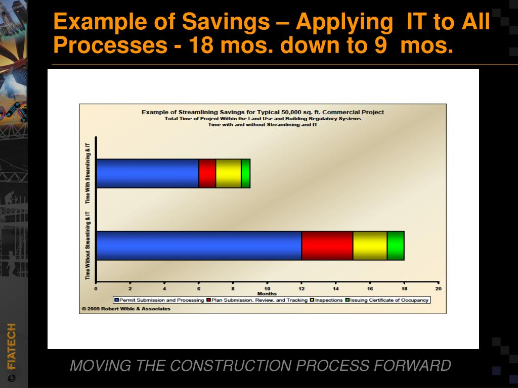 Example of Savings – Applying  IT to All Processes - 18 mos. down to 9  mos.
