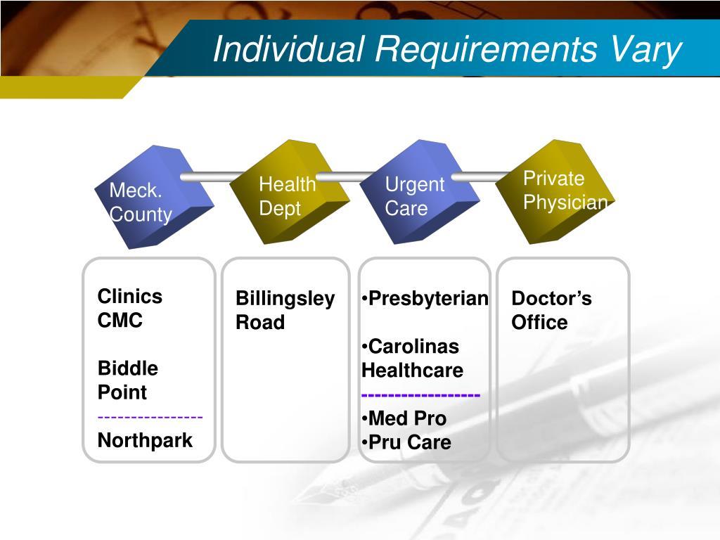 Individual Requirements Vary