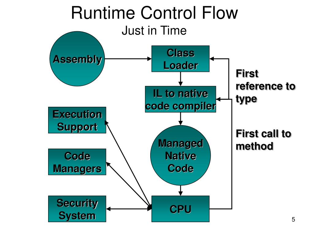Runtime Control Flow
