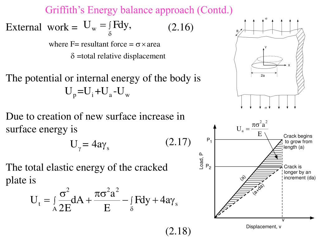Griffith's Energy balance approach (Contd.)