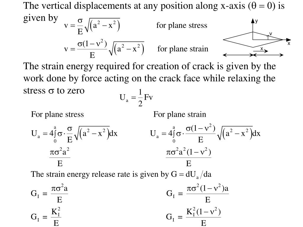 The vertical displacements at any position along x-axis (