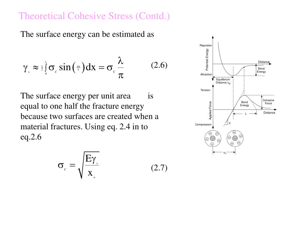Theoretical Cohesive Stress (Contd.)