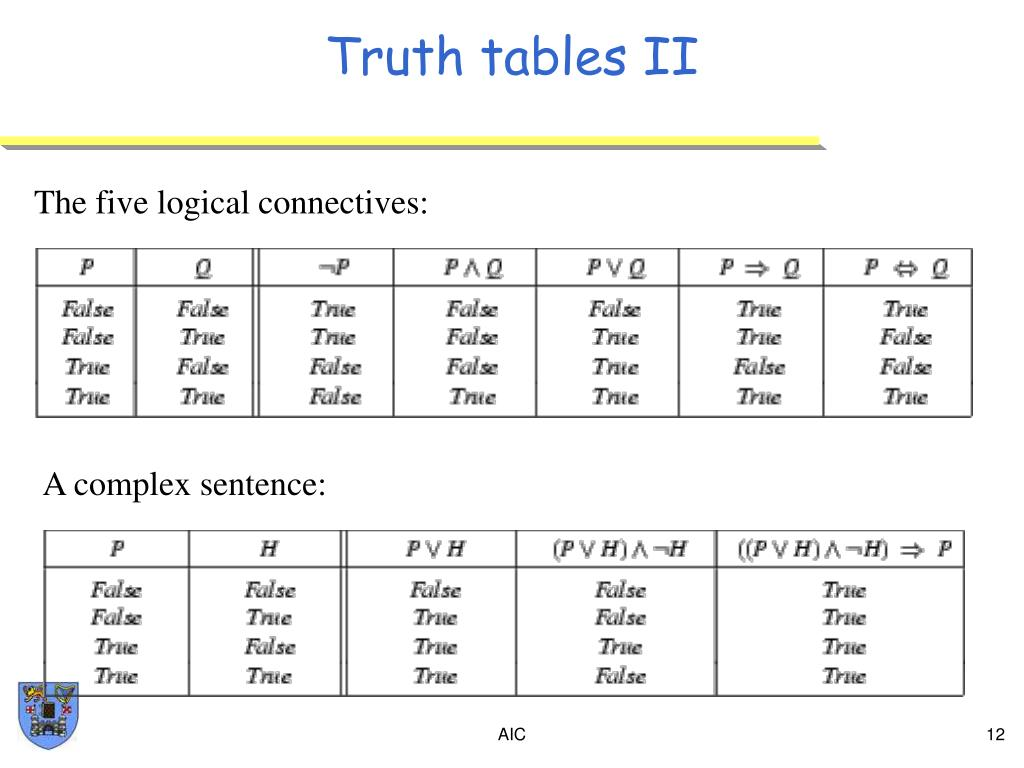 Truth tables II