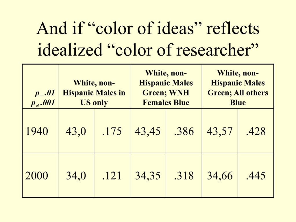 "And if ""color of ideas"" reflects idealized ""color of researcher"""