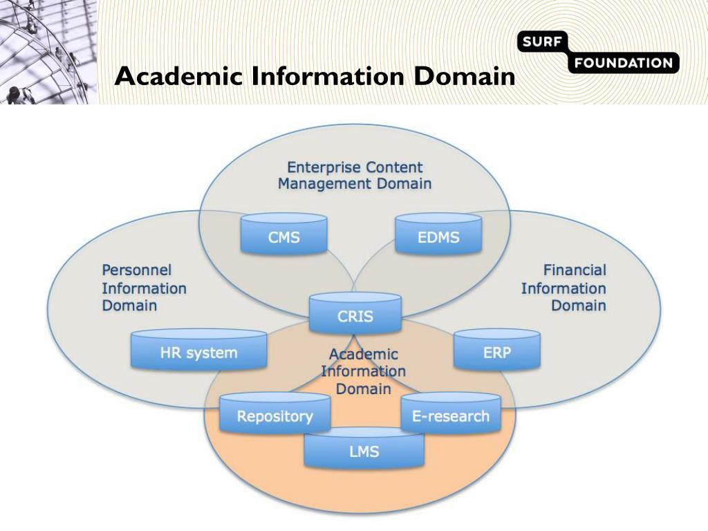 Academic Information Domain