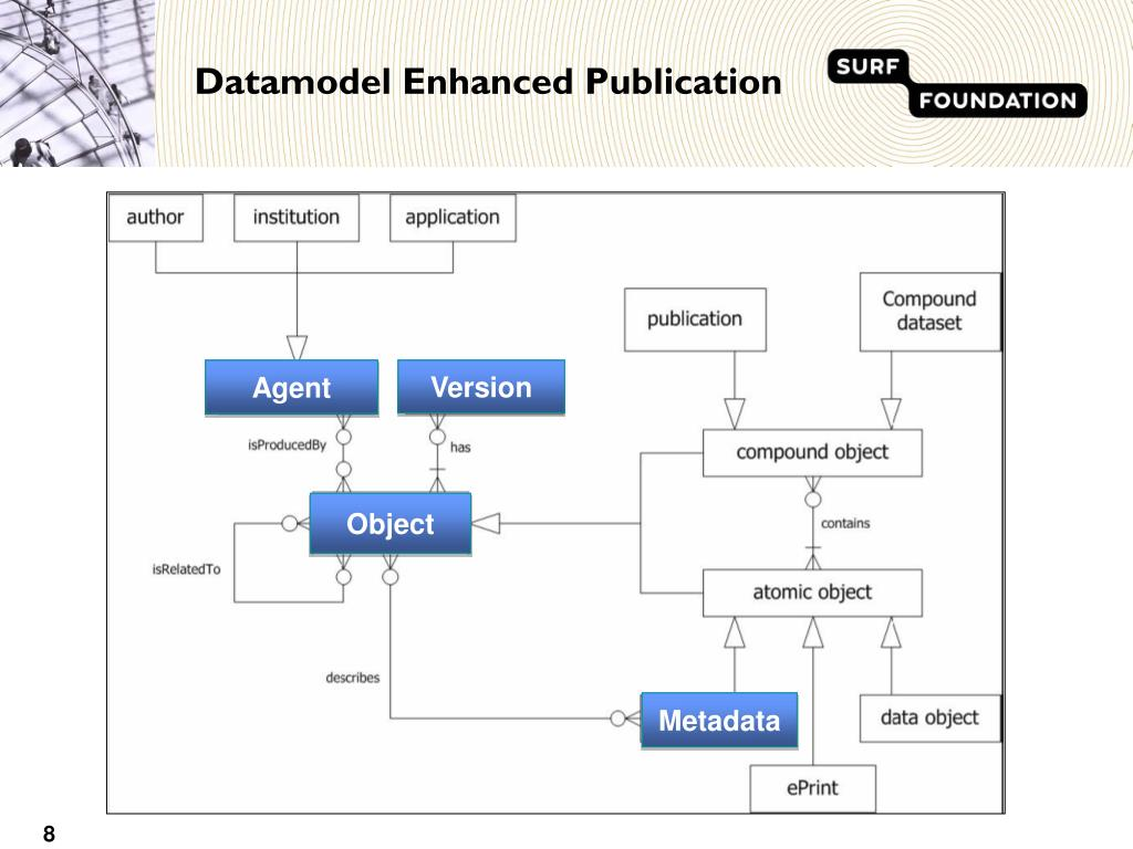 Datamodel Enhanced Publication