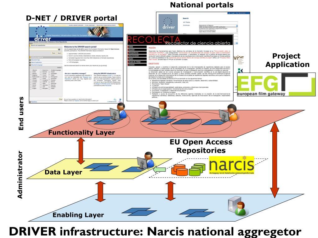 National portals