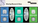 sharing research data