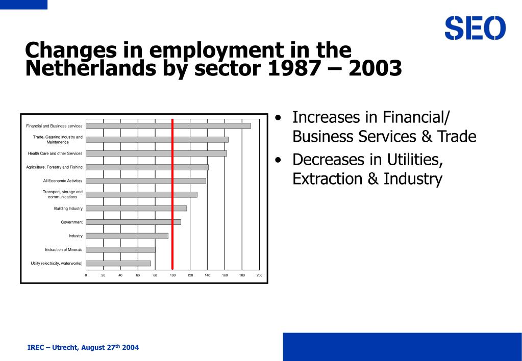 Changes in employment in the Netherlands by sector 1987 – 2003