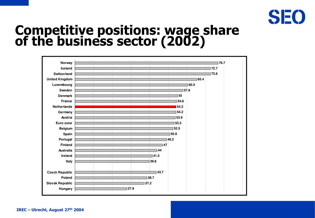 Competitive positions: wage share of the business sector (2002)