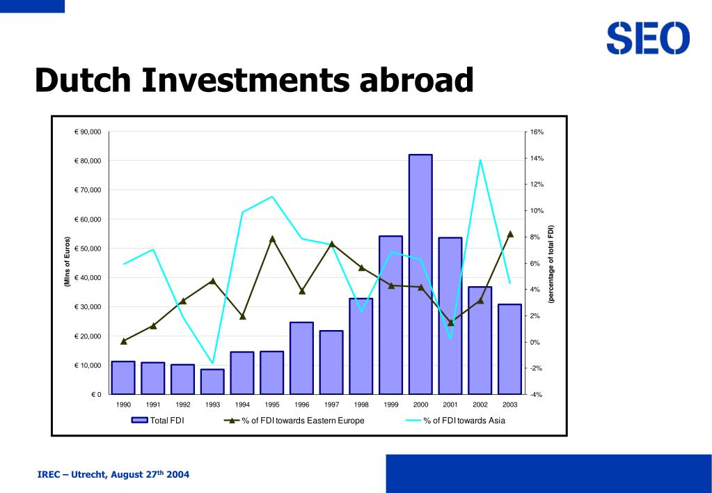 Dutch Investments abroad