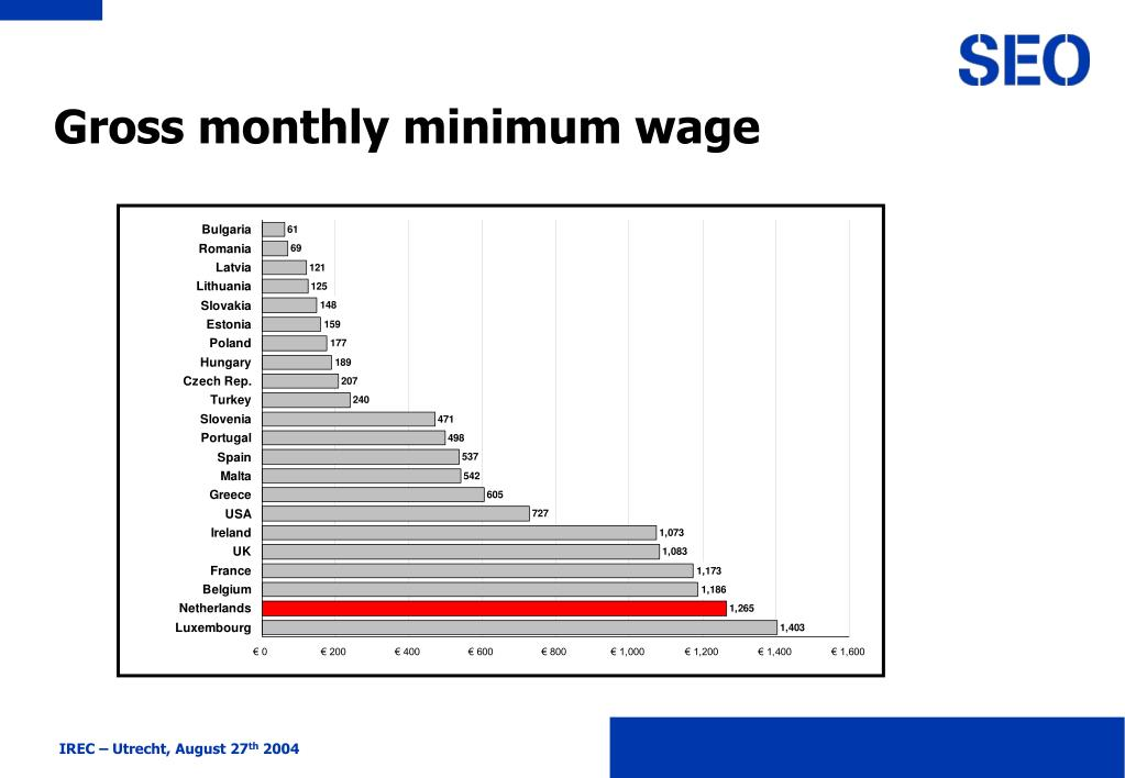 Gross monthly minimum wage