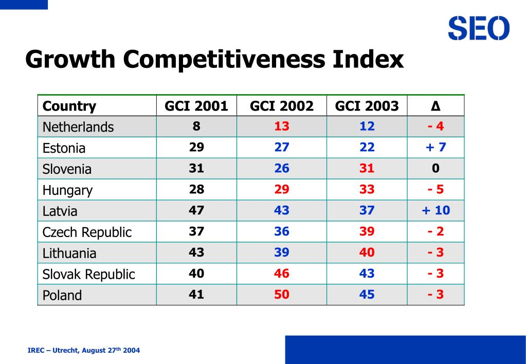 Growth Competitiveness Index