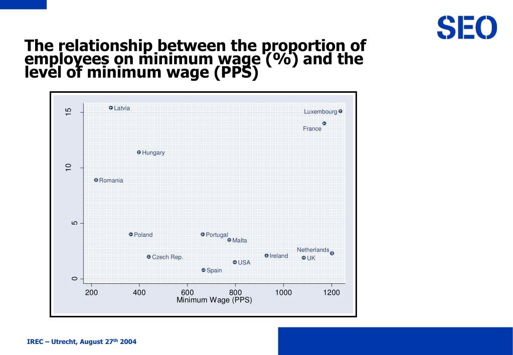 The relationship between the proportion of employees on minimum wage (%) and the level of minimum wage (PPS)