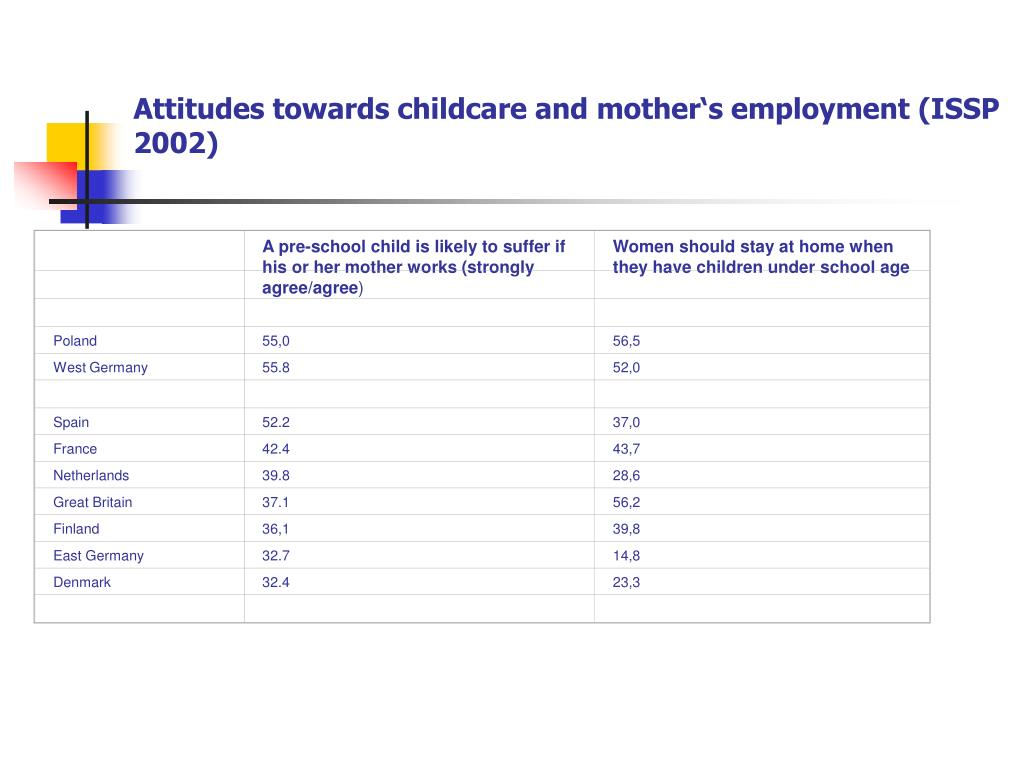 A pre-school child is likely to suffer if his or her mother works (strongly agree/agree