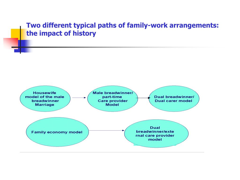 Two different typical paths of family-work arrangements: the impact of history