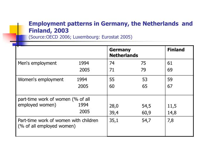 Employment patterns in Germany, the Netherlands  and Finland, 2003