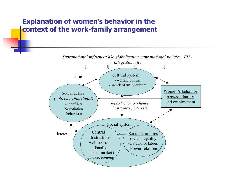 Explanation of women's behavior in the