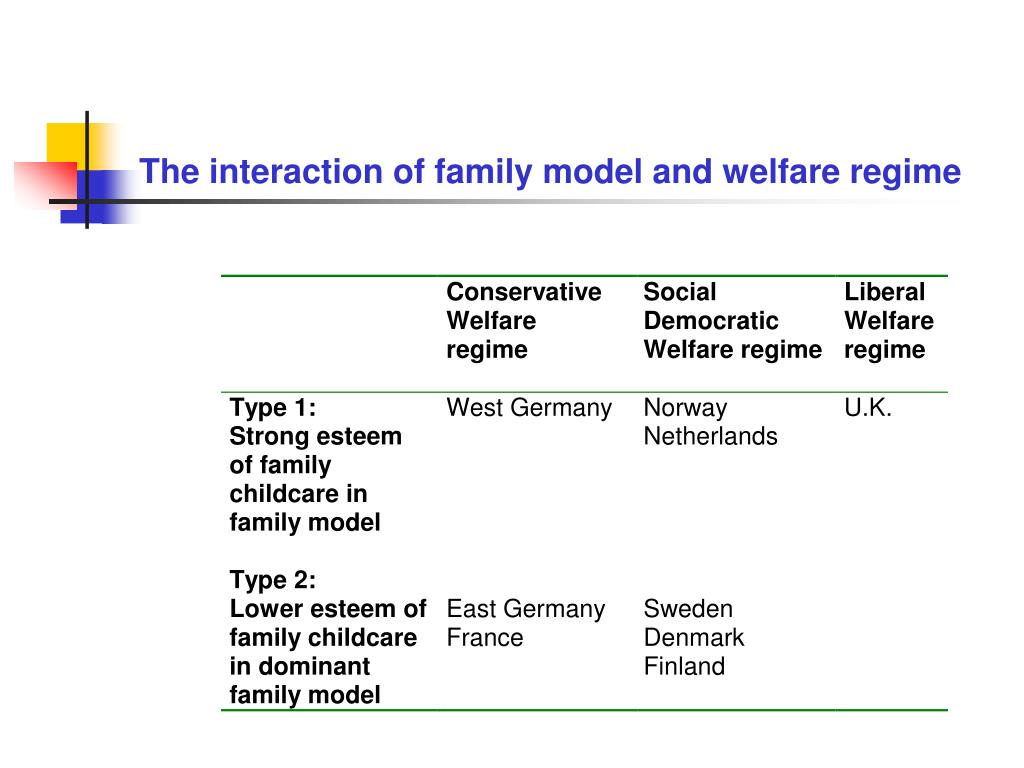 The interaction of family model and welfare regime