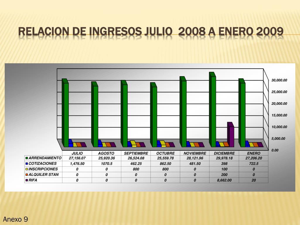 RELACION DE INGRESOS JULIO  2008 A ENERO 2009