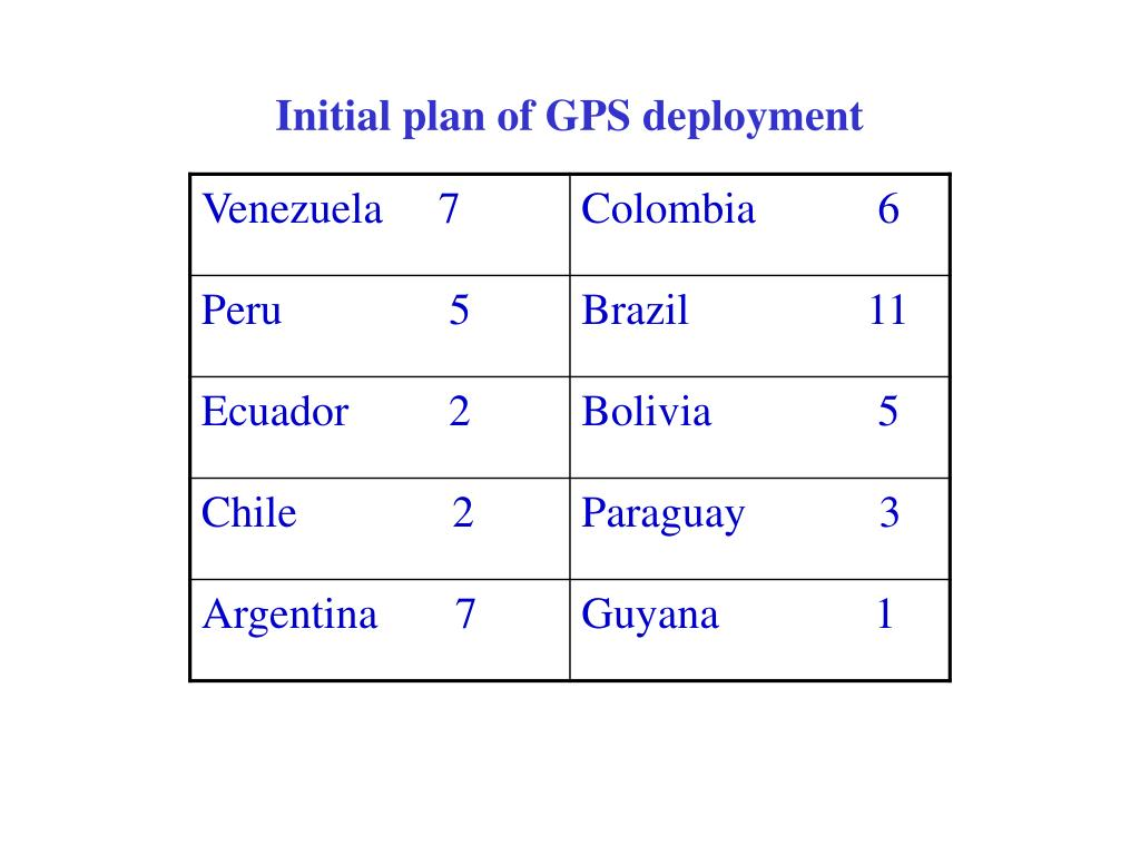 Initial plan of GPS deployment