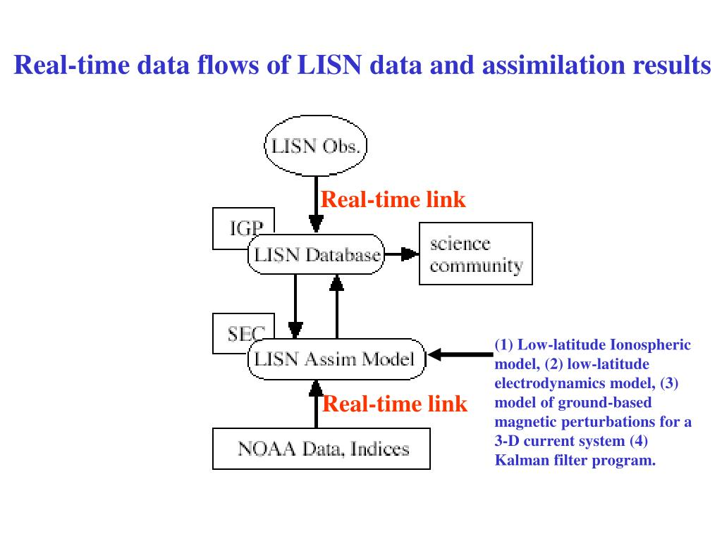 Real-time data flows of LISN data and assimilation results