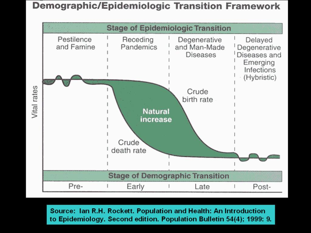 Source:  Ian R.H. Rockett. Population and Health: An Introduction to Epidemiology. Second edition. Population Bulletin 54(4); 1999: 9.