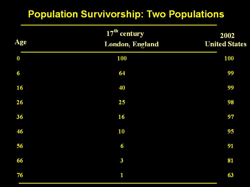 Population Survivorship: Two Populations
