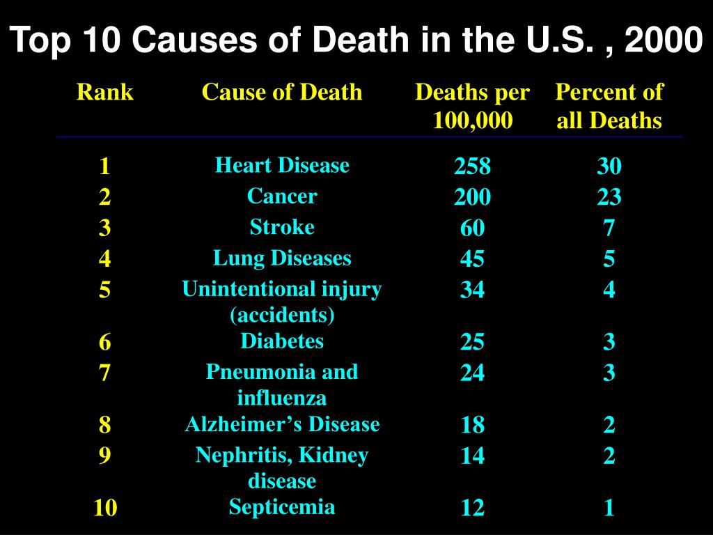 Top 10 Causes of Death in the U.S. , 2000