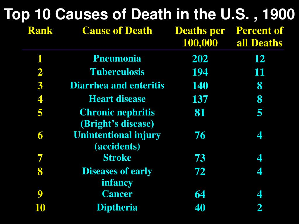 Top 10 Causes of Death in the U.S. , 1900