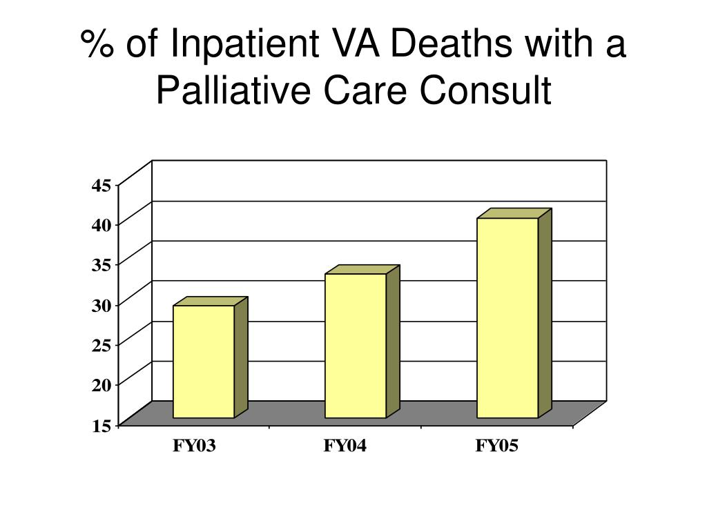% of Inpatient VA Deaths with a Palliative Care Consult