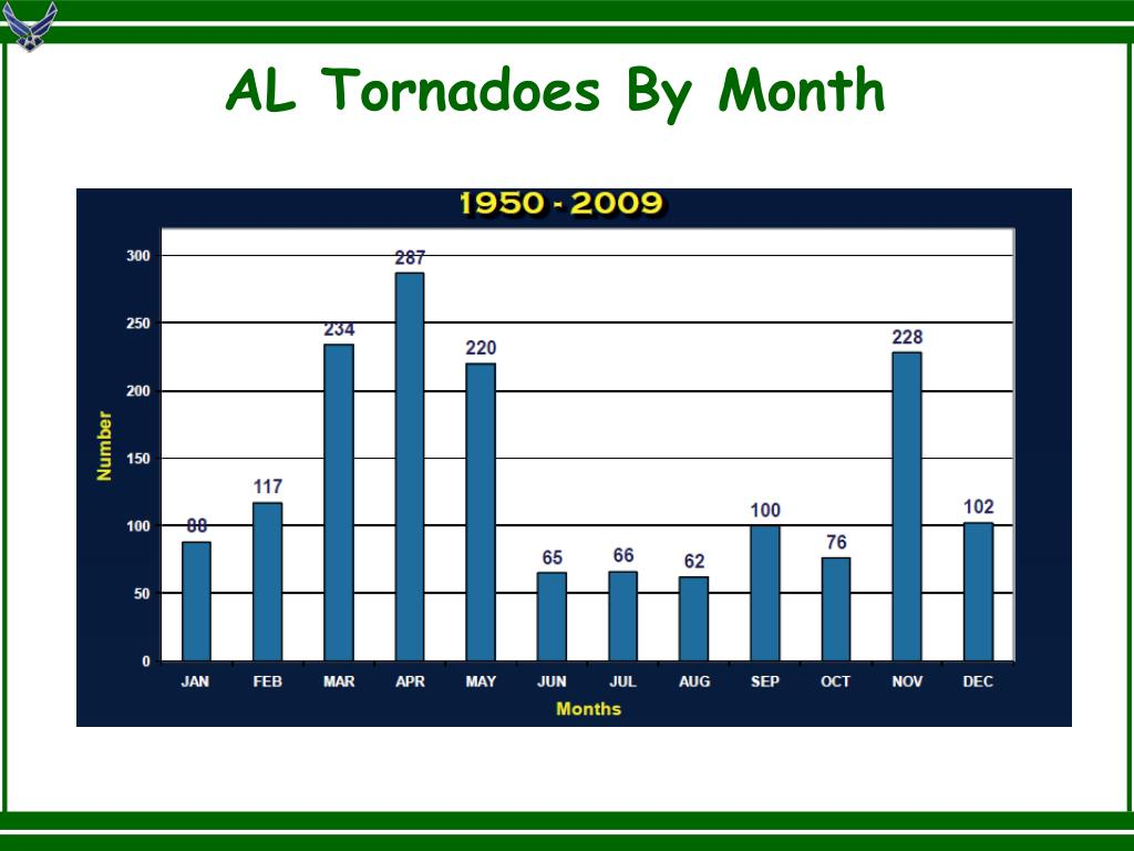 AL Tornadoes By Month