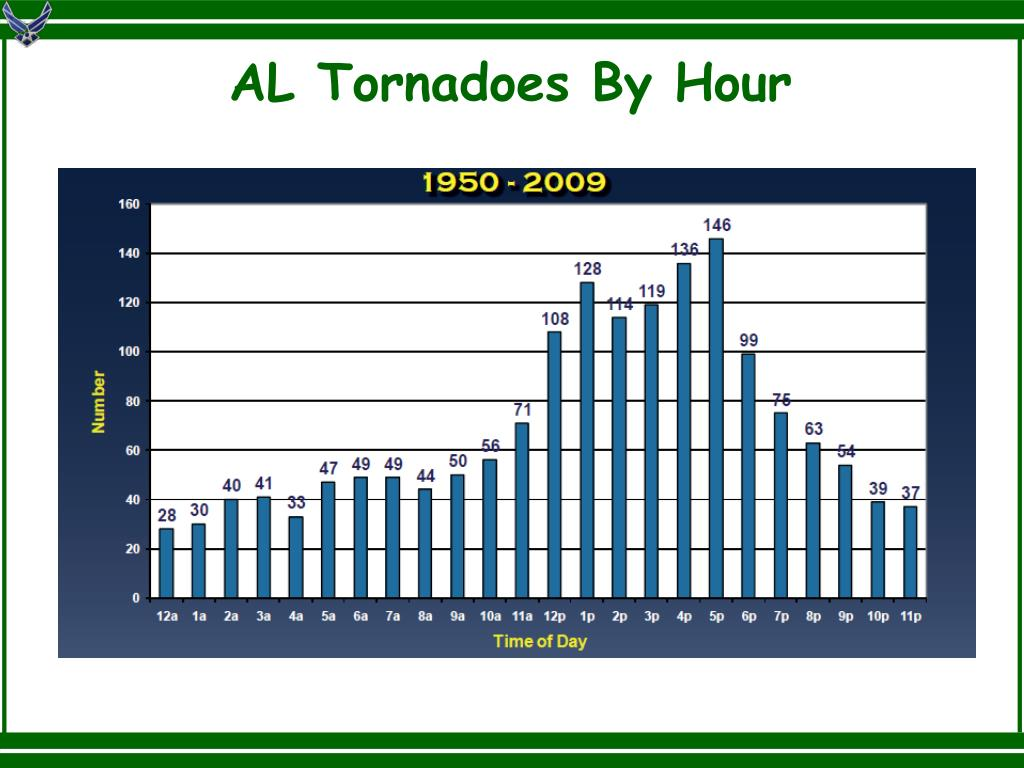 AL Tornadoes By Hour