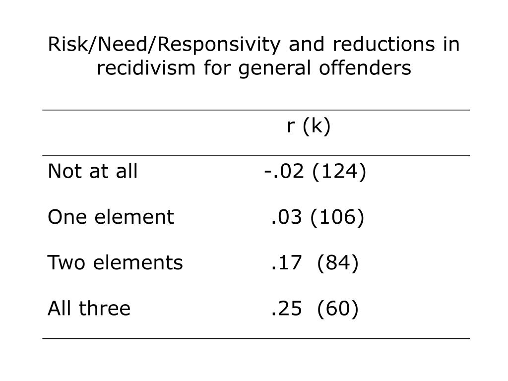 Risk/Need/Responsivity and reductions in recidivism for general offenders