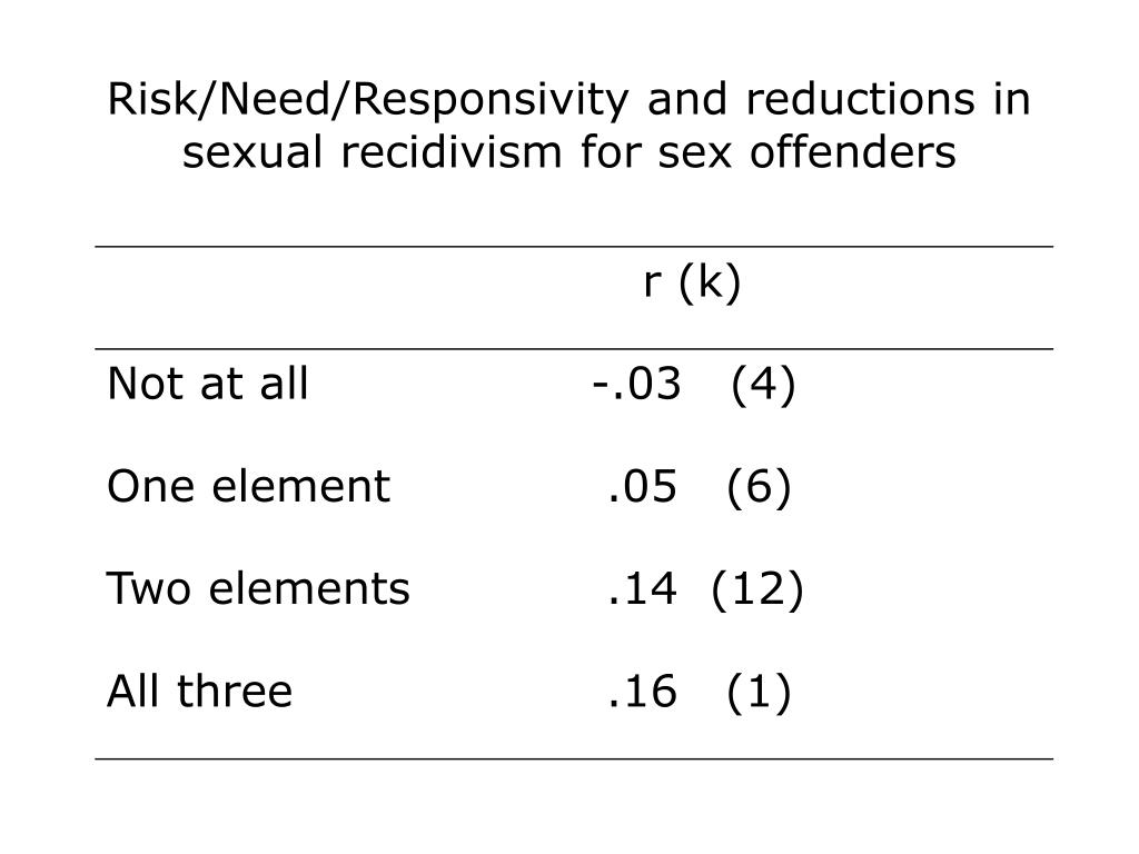 Risk/Need/Responsivity and reductions in sexual recidivism for sex offenders