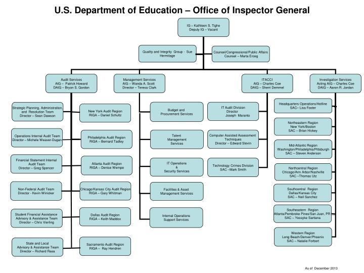 U s department of education office of inspector general l.jpg
