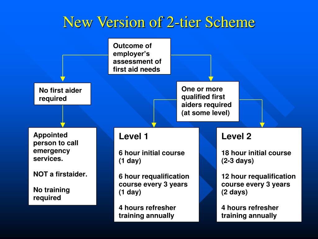 New Version of 2-tier Scheme