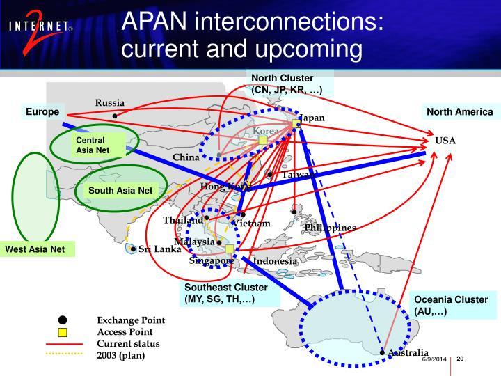 APAN interconnections: