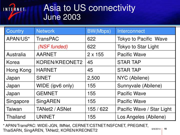 Asia to US connectivity